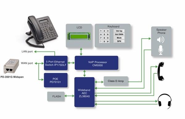 Điện thoại IP có nhiều tiện ích giúp cho doanh nghiệp quản lý việc chăm sóc khách hàng tốt hơn