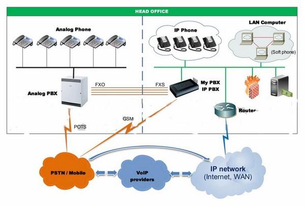 Tổng đài IP quản lý dễ dàng