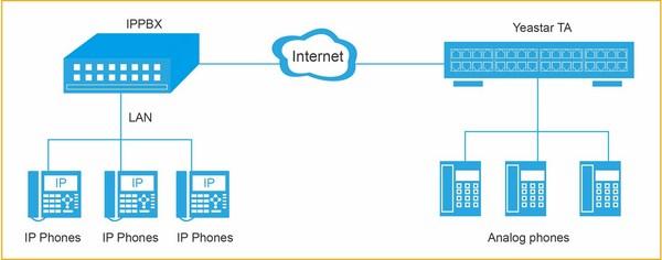 Tổng đài IP cung cấp giải pháp hiệu quả cho tất cả doanh nghiệp