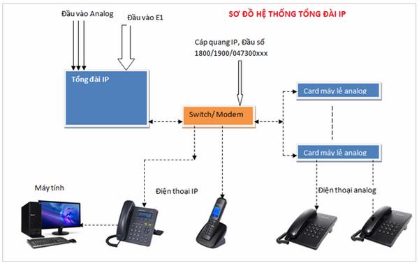Hãy thử đổi mới hệ thống tổng đài cũ bằng tổng đài IP với những ứng dụng công nghệ hiện đại nhất