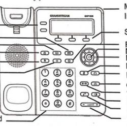 Điện thoại IP là gì ? Hướng dẫn sử dụng chi tiết điện thoại IP GXP1610