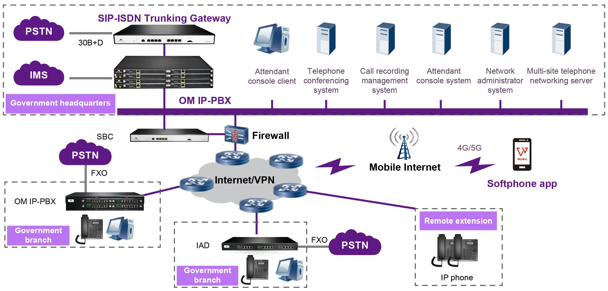 Giải pháp âm thanh IP New Rock cho chính phủ