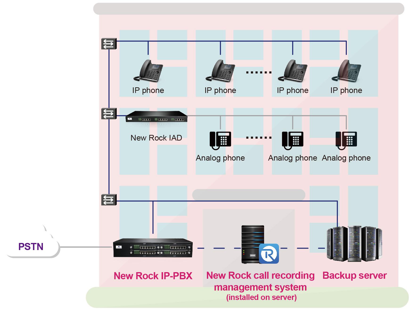 Tài chính cho giải pháp âm thanh IP chất lượng và giảm chi phí