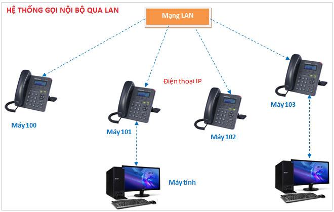 Điện thoại Voip chất lượng dùng dây Lan