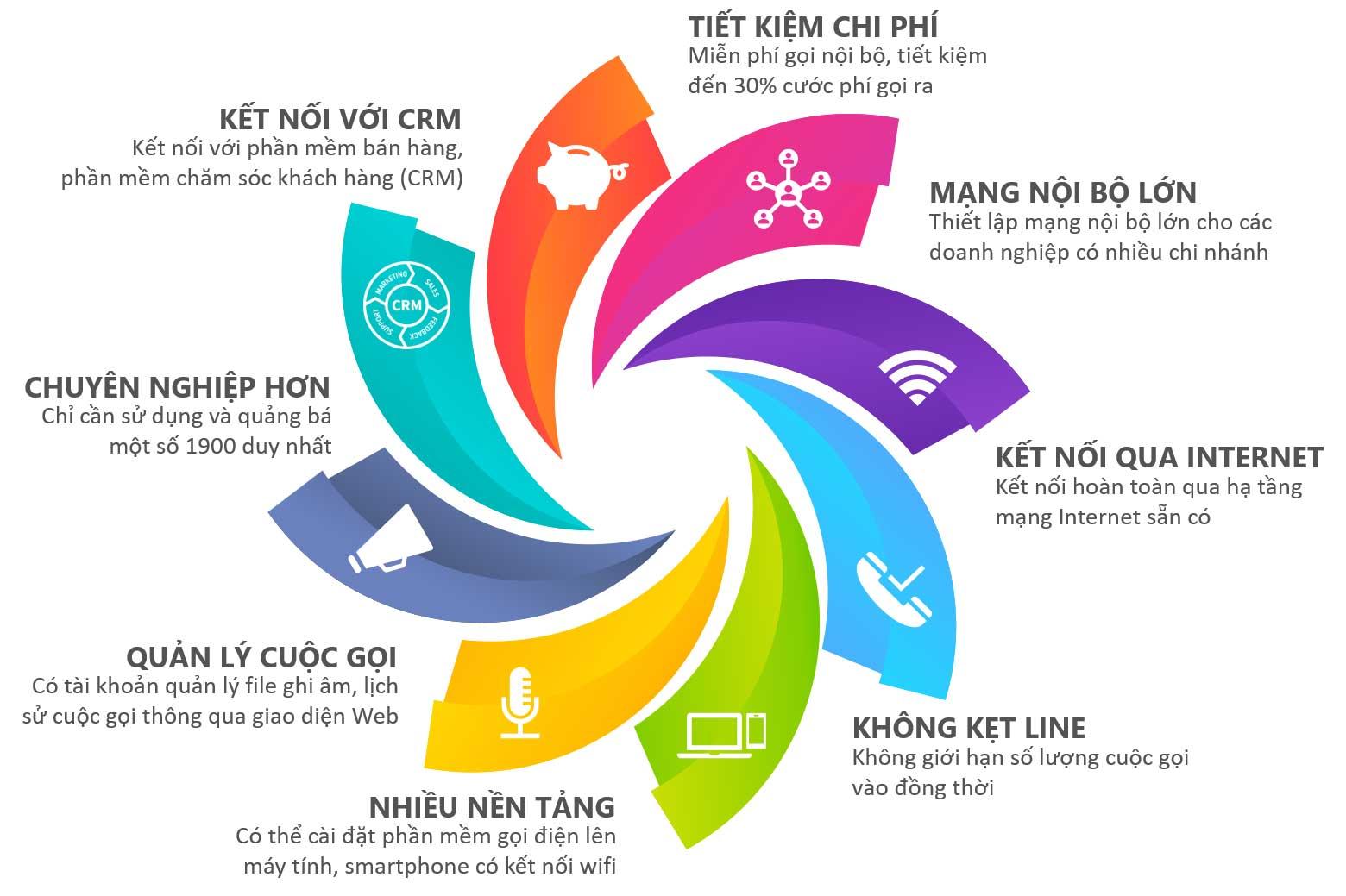 Tính năng khác của điện thoại cố định IP