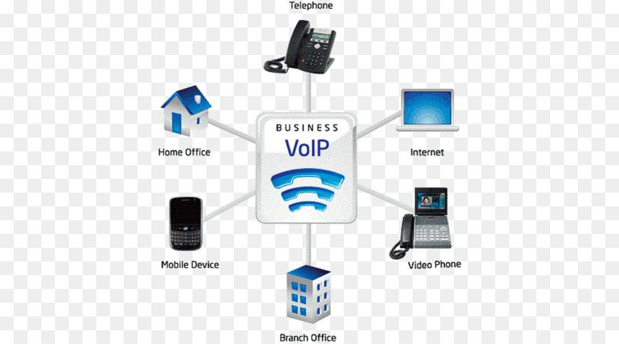 Điện thoại Voip với cách kết nối vào hệ thống mạng