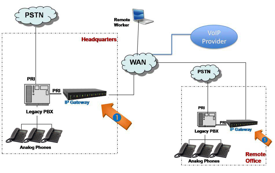 Cách chuyển Analog sang tổng đài IP