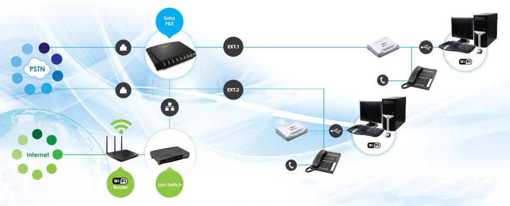 Mô hình lắp đặt tổng đài IP
