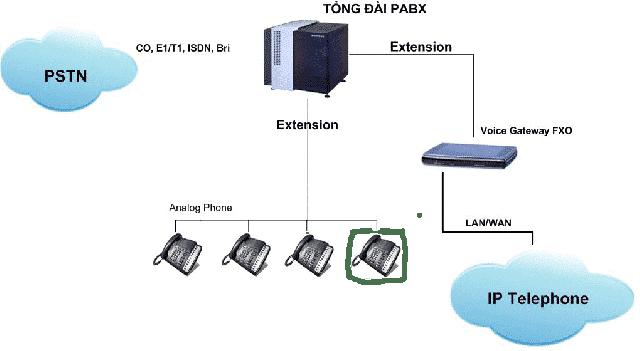 Ưu điểm của tổng đài Asterisk và công nghệ VoIP.