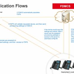 Hướng dẫn quản lý thiết bị Fanvil qua Cloud