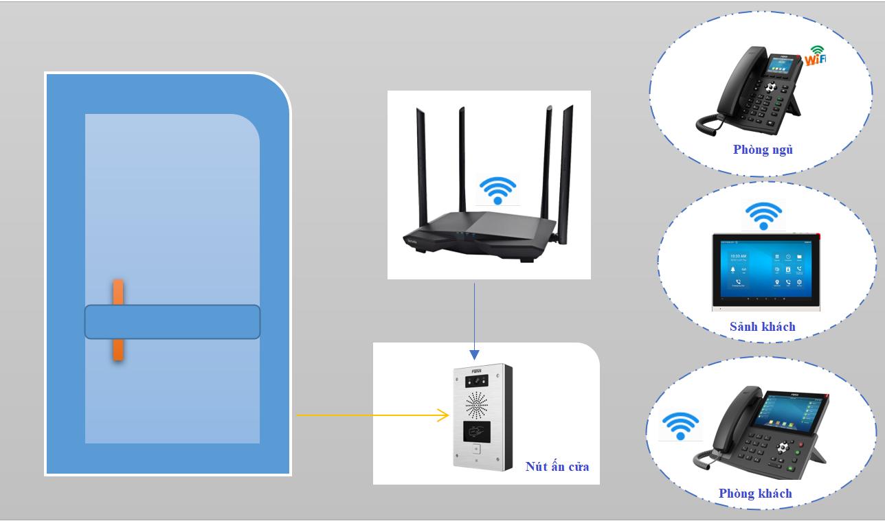 Giải pháp chuông cửa có hình không dây bắt qua sóng wifi