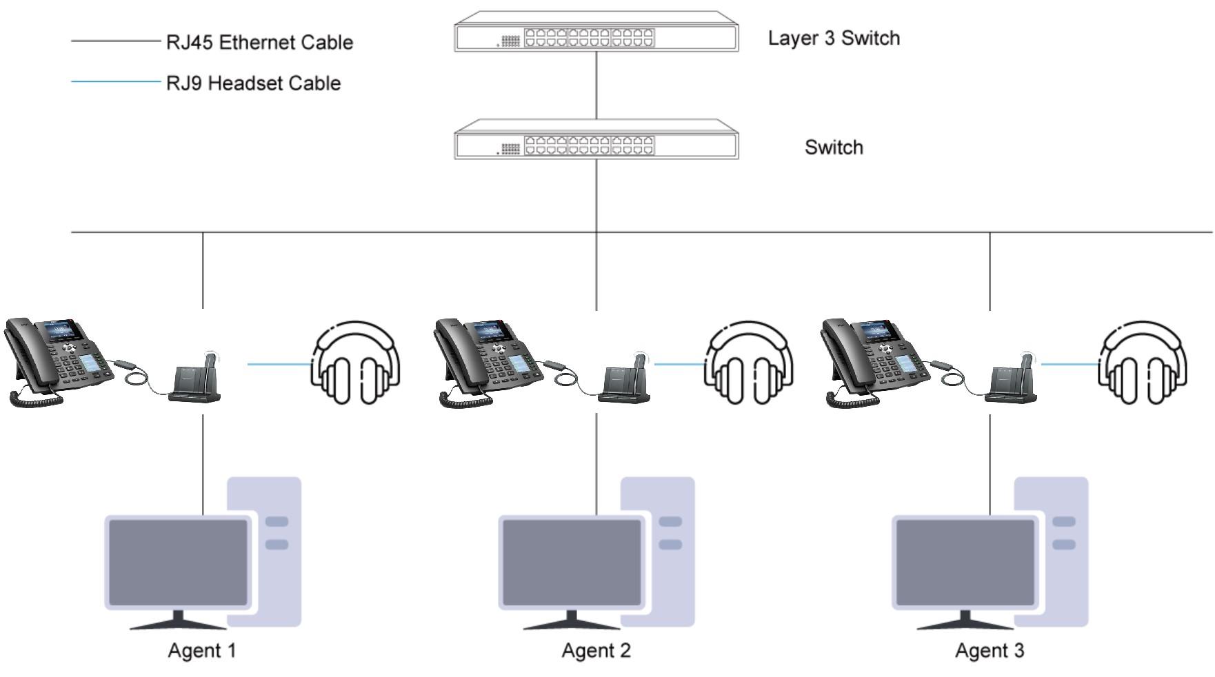 Giải pháp điện thoại VoIP Fanvil cho Tổng đài Call center