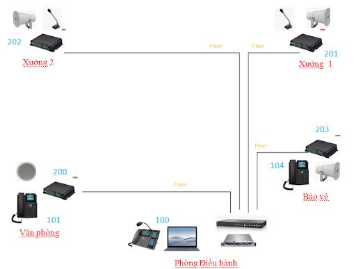 Mô hình kết hợp hệ thống âm thanh và liên lạc trên nền tảng IP