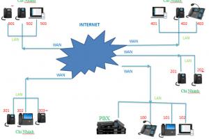 Mô hình kết nối quản lý tập trung sử dụng 1 tổng đài Yeastar cho nhiều chi nhánh