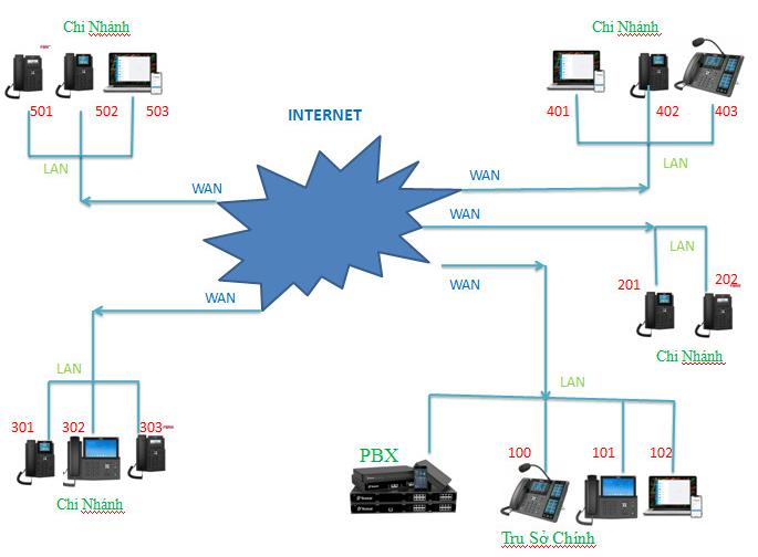 mô hình kết nối quản lý tập trung sử dụng 1 tổng đài yeastar