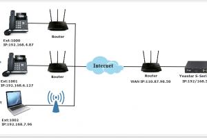 Hướng dẫn mở hộp cách lắp card mở rộng và cấu hình riêng tổng đài IP Yeastar