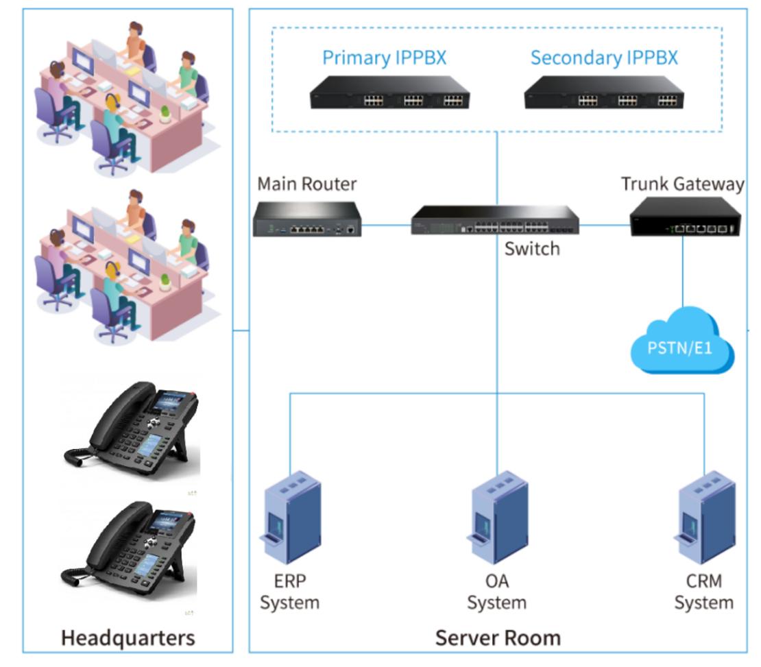 mô hình hệ thống tổng đài ip/voip 1 điểm và cách kết nối