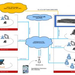 Các mô hình hệ thống tổng đài ip/voip và sơ đồ kết nối
