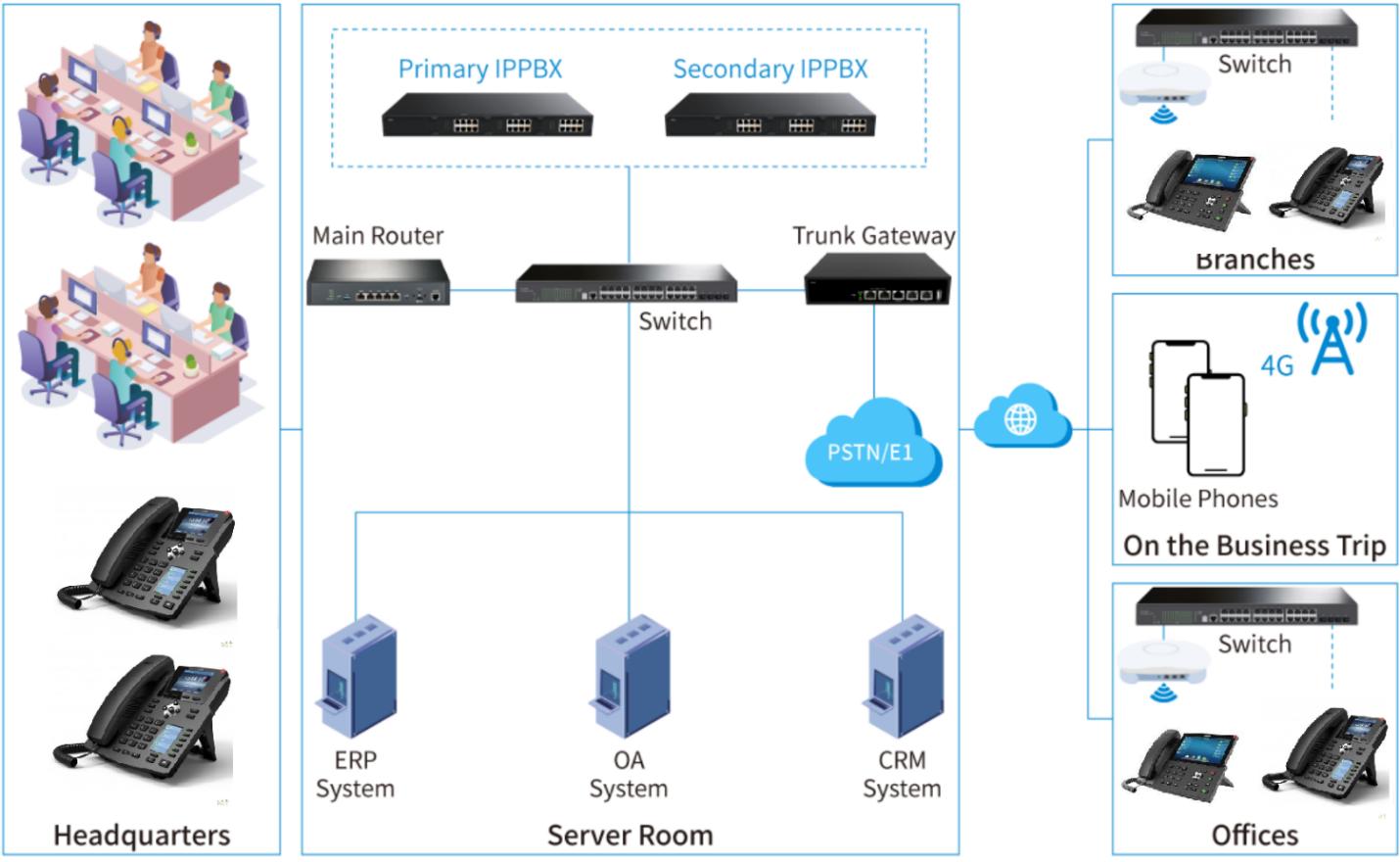 mô hình hệ thống tổng đài ip/voip đa điểm