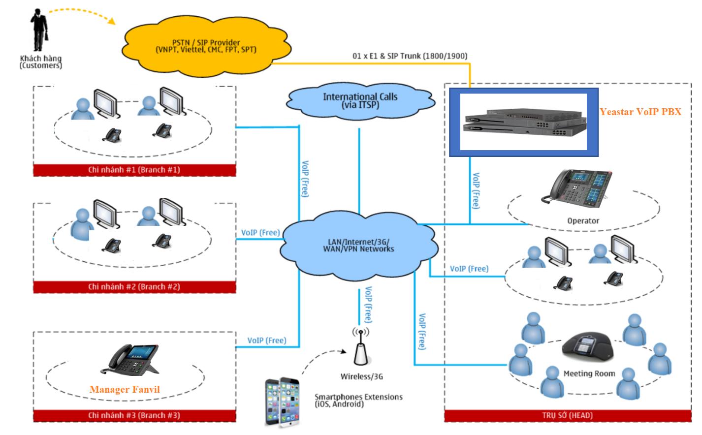 mô hình hệ thống tổng đài ip/voip