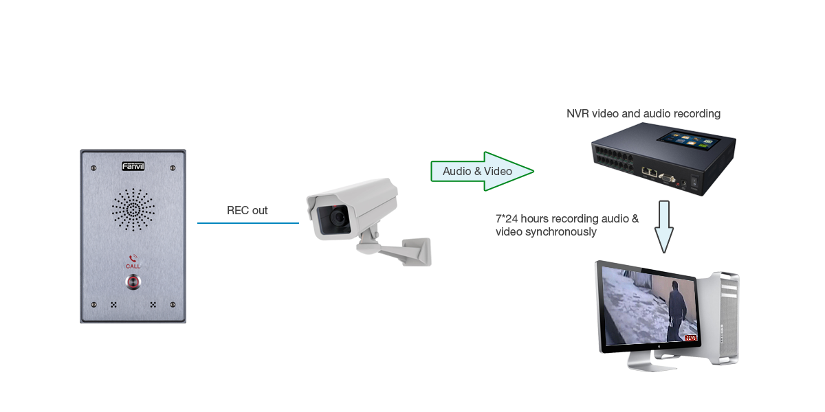 Fanvil i12 - Thiết bị intercom chuẩn SIP